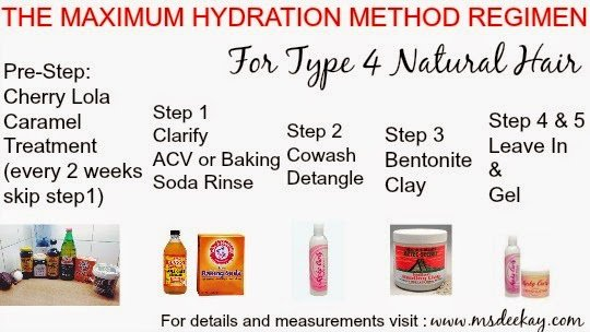 max hydration method approved products